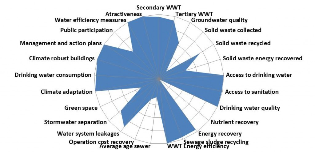 City blueprint kwr city blueprint uses 25 urban watercycle indicators divided into the following seven categories water quality malvernweather Choice Image