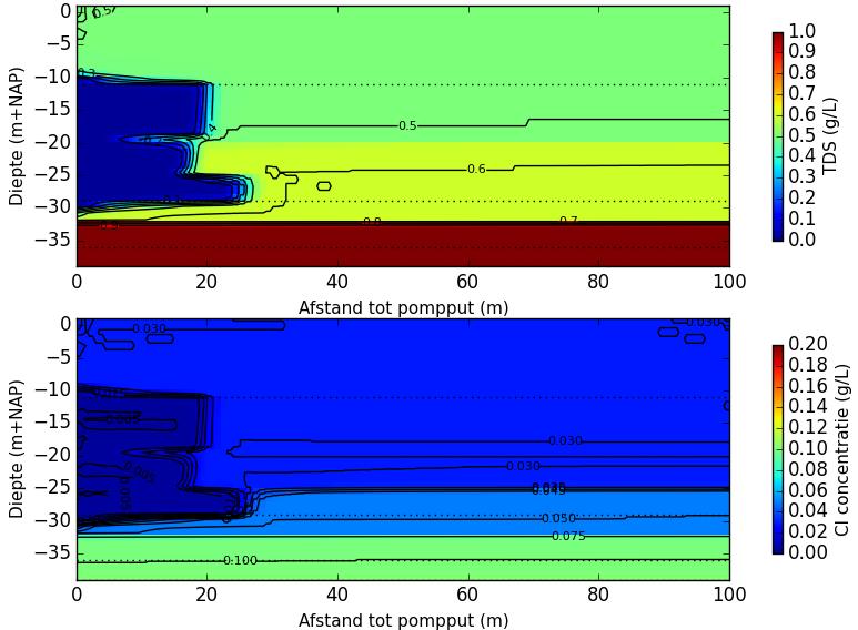 Doorsnede modelsimulatie: eind injectiefase eerste cyclus.