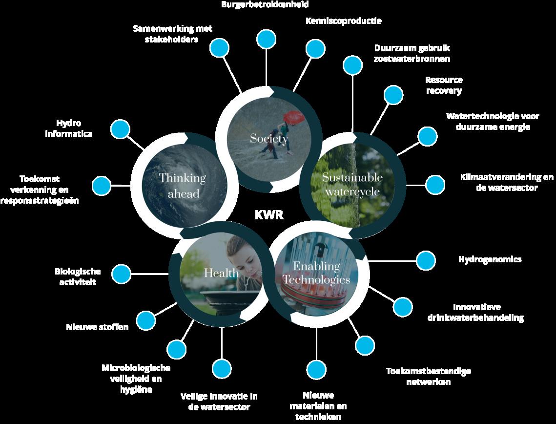 Onze onderzoeksvisie: Water-wise World