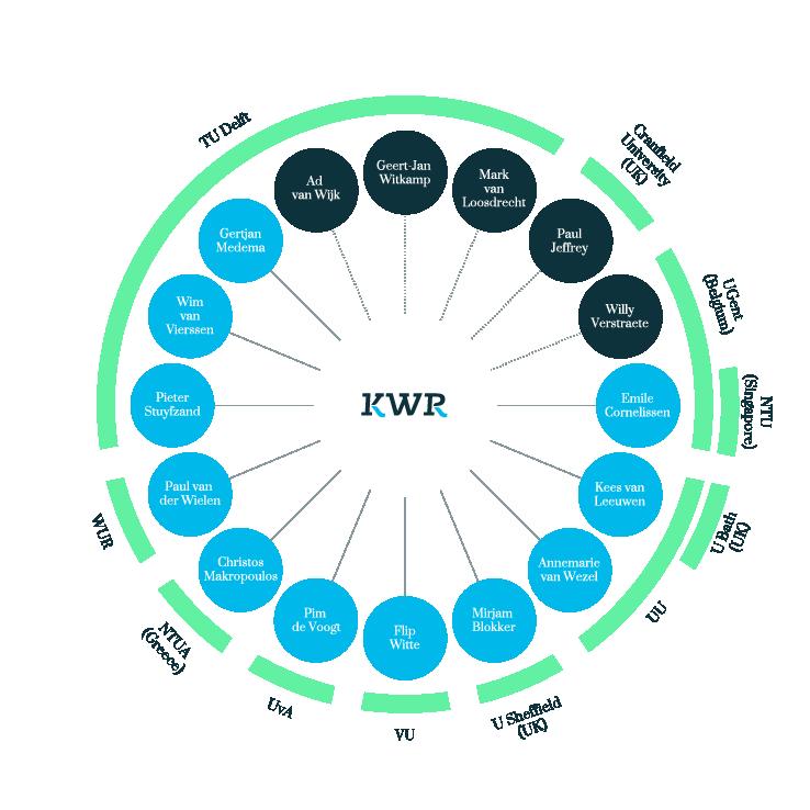 De hoogleraren van KWR 2017