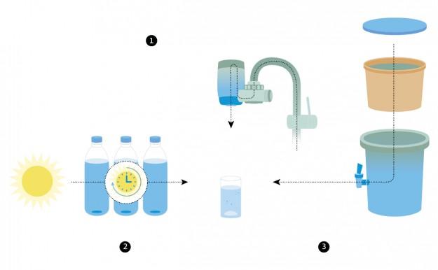 Toepassingen van Household Water Treatment: 1. Het actieve-koolfilter van de kraan verwijdert organisch materiaal uit het water. Het membraan verwijdert de micro-organismen. 2. De UV-straling van de zon doodt de micro-organismen in het water. 3. De poreuze pot (van klei) – waar het water langzaam doorheen sijpelt – is een vorm van filtratie die micro-organismen verwijdert uit het water.