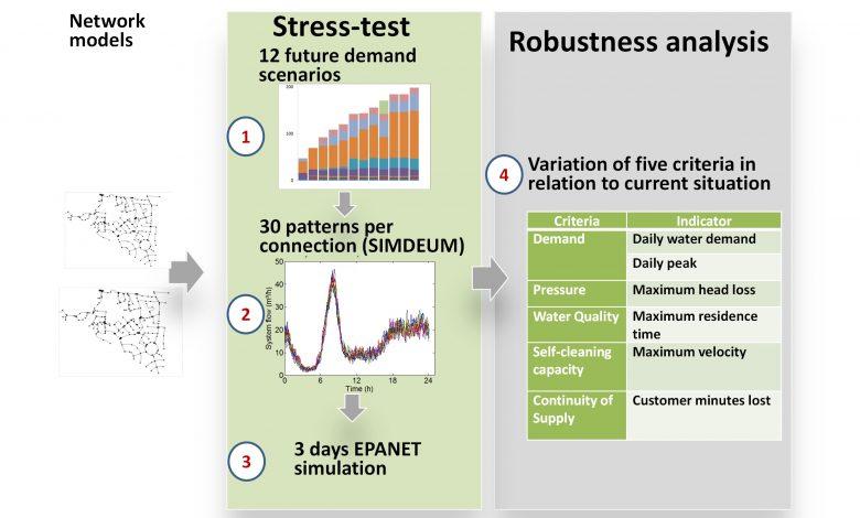 Stress test methode voor toekomstbestendigheid analyse van netwerken