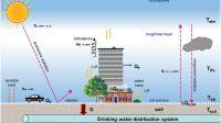 Temperatuur drinkwaterdistributienet verandert door verstedelijking en klimaatverandering