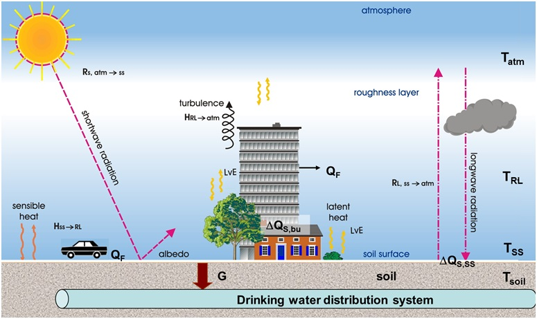 Schematic representation of the heat transfer from the atmosphere, via the ground to water in the urban DWDS.
