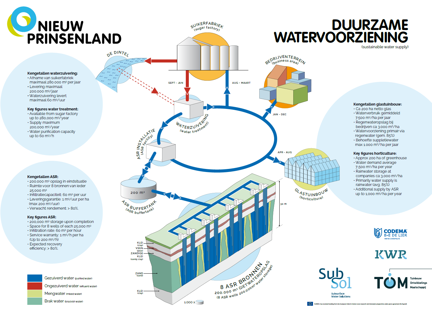 Overview of the system of the water supply of Nieuw Prinsenland