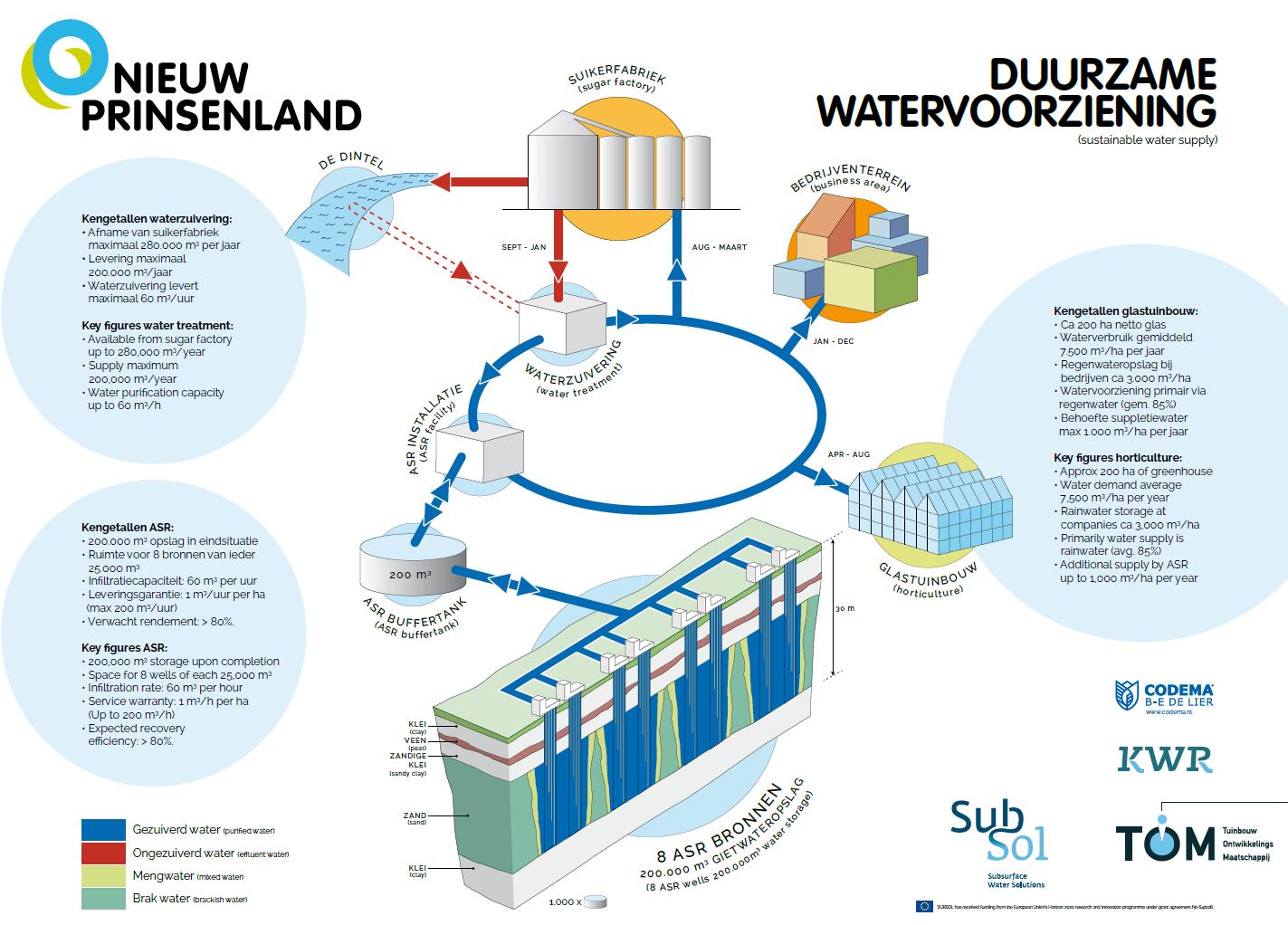 Overzicht van het systeem voor de watervoorziening Nieuw-Prinsenland