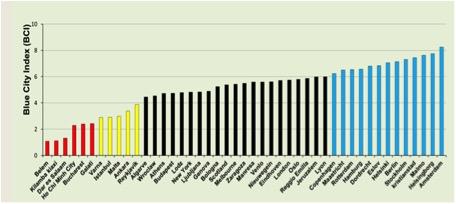 Blue City Index voor verschillende steden in de wereld.