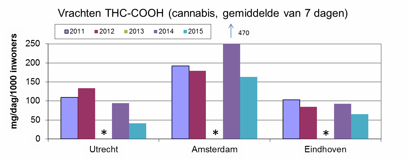 Figure 4. Cannabis loads Together with Switzerland, Spain and France, the Netherlands has the highest use for Europe. Cannabis consumption is particular high in Amsterdam. In 2015, the use in Utrecht and Eindhoven was lower compared to previous years. *No data is available for 2013.