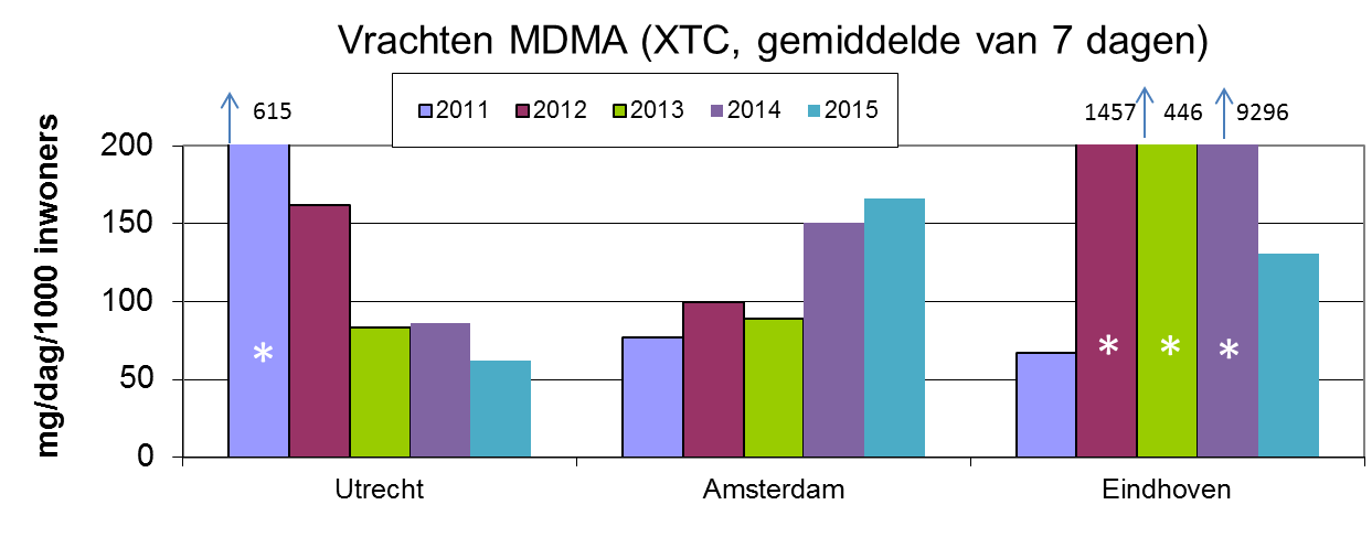 Figure 5. MDMA (ecstasy or XTC) loads The Netherlands is No. 1 in Europe by far for the use of XTC (No. 1, 2 and 4). Between 2011 and 2015 the use in Utrecht has declined but in Amsterdam it has increased. For the first time in four years there was no direct discharge of XTC detected in the sewer water of Eindhoven.