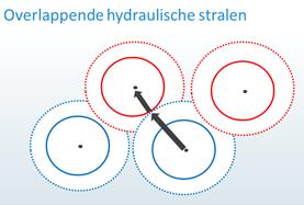 Effect van WKO-systemen op verspreiding verontreinigingen2