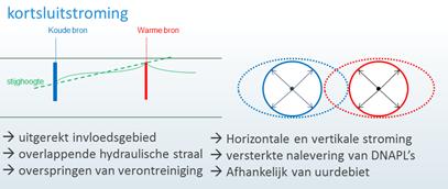 Effect van WKO-systemen op verspreiding verontreinigingen3