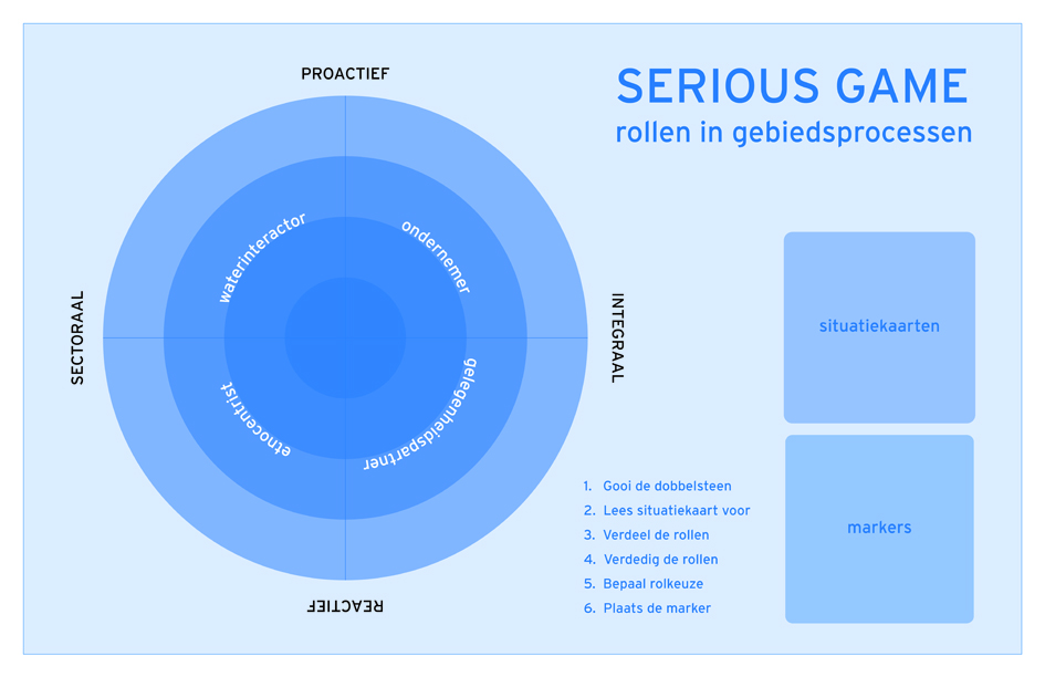 Speelbord serious game 'Rollen in gebiedsprocessen'