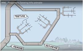 Opbouw primaire, secundaire en tertiaire leidingnet. De Self-Cleaning Network tool ontwerpt het vertakte tertiaire netwerk