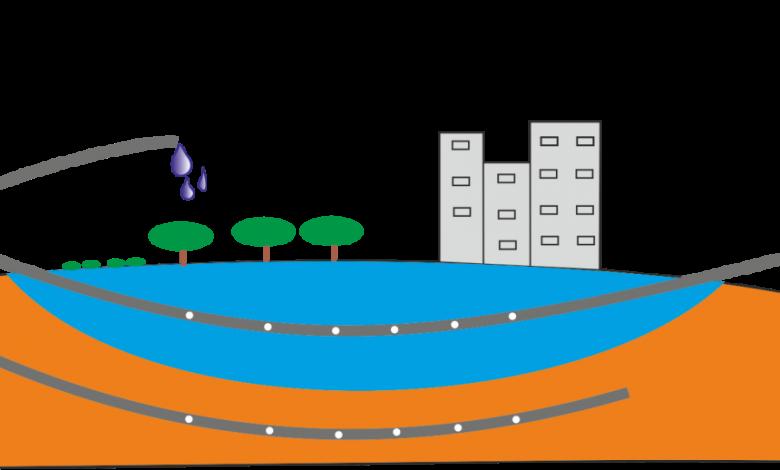 Het concept van de Freshmaker: zoetwateroverschotten worden via een horizontale put opgeslagen in en gewonnen uit de ondergrond. Een tweede, diepere horizontale put voorkomt dat het omringende zoute grondwater wordt gewonnen.