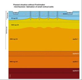 Risico bij huidige benutting zoetwatervoorraden voor beregening (opkegelend zoutwater).