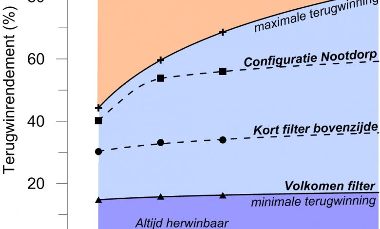 Ontwikkeling van het rendement van de ondergrondse waterberging in Nootdorp op basis van twee praktijkjaren en modelberekeningen. Jaarlijks kan zo'n 60% worden herwonnen. De tuinder heeft zo'n 40% nodig.