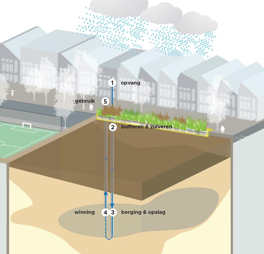 Concept van Urban Waterbuffer KWR