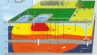 """BTO-workshop """"Snelle hydrogeochemische tools: via data-analyse naar patronen en voorspelling ruwwaterkwaliteit"""""""