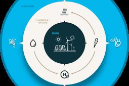 Waterstofproject Power to X van start