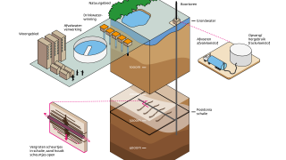 Shale Gas and Water