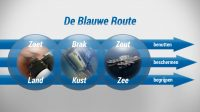Blauwe Route: water als weg naar innovatieve en duurzame groei