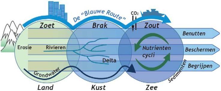 De Blauwe Route verbindt het begrijpen van het hele water systeem aan het benutten en beschermen