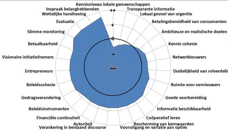 Governance Capacity analysis Nieuwsbericht