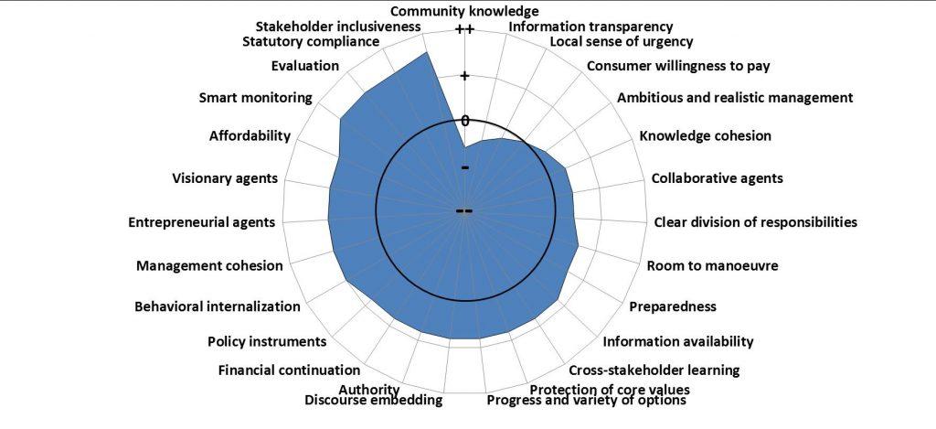 Governance Capacity analysis Nieuwsbericht ENGELS