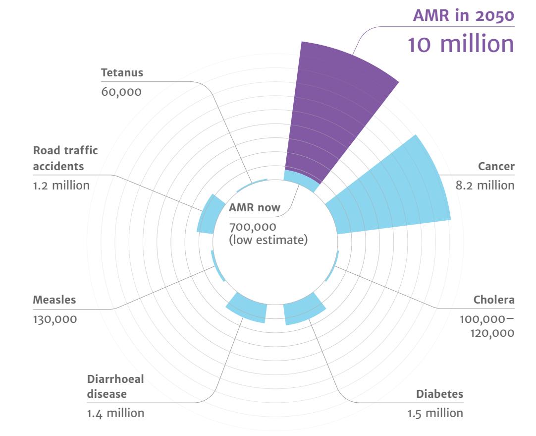 Jaarlijks aantal sterfgevallen door verschillende oorzaken wereldwijd, met huidige en voorspelde sterfte door antimicrobiële resistentie (AMR)