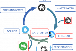 Closing the water cycle by reusing treated wastewater