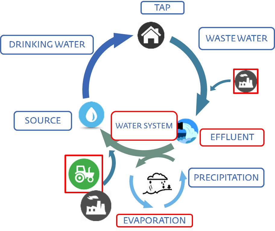 WiCE 'Freshwater Resource Management': better use of available sources