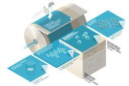Nieuwe generatie membranen voor drinkwaterbereiding richt zich op scheiding van verontreinigingen en zouten