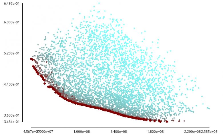 Afbeelding 1: Afweging tussen twee doelstellingen (prestaties op de horizontale resp. verticale as), met optimale oplossingen op het Paretofront in het bruin weergegeven