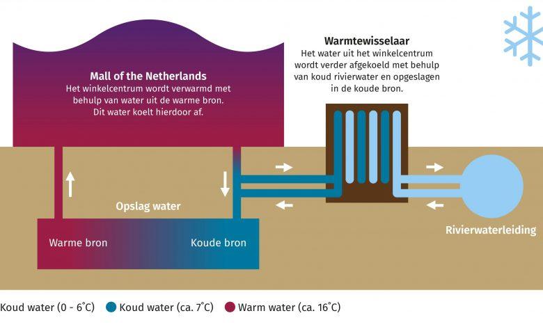 Principe van TED en koppeling met een WKO-installatie (in dit geval voor levering van koude uit een ruwwaterleiding). Bron: website Dunea