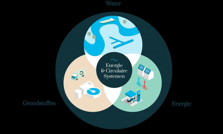 De transitie naar een duurzame water-, energie- en voedselvoorziening vraagt om een cross-sectorale aanpak.