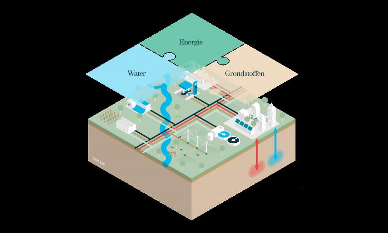 In de transitie naar een circulaire economie zien we systeemoplossingen waarbij integrale oplossingen voor meerdere grondstoffen, water en energie samenkomen.