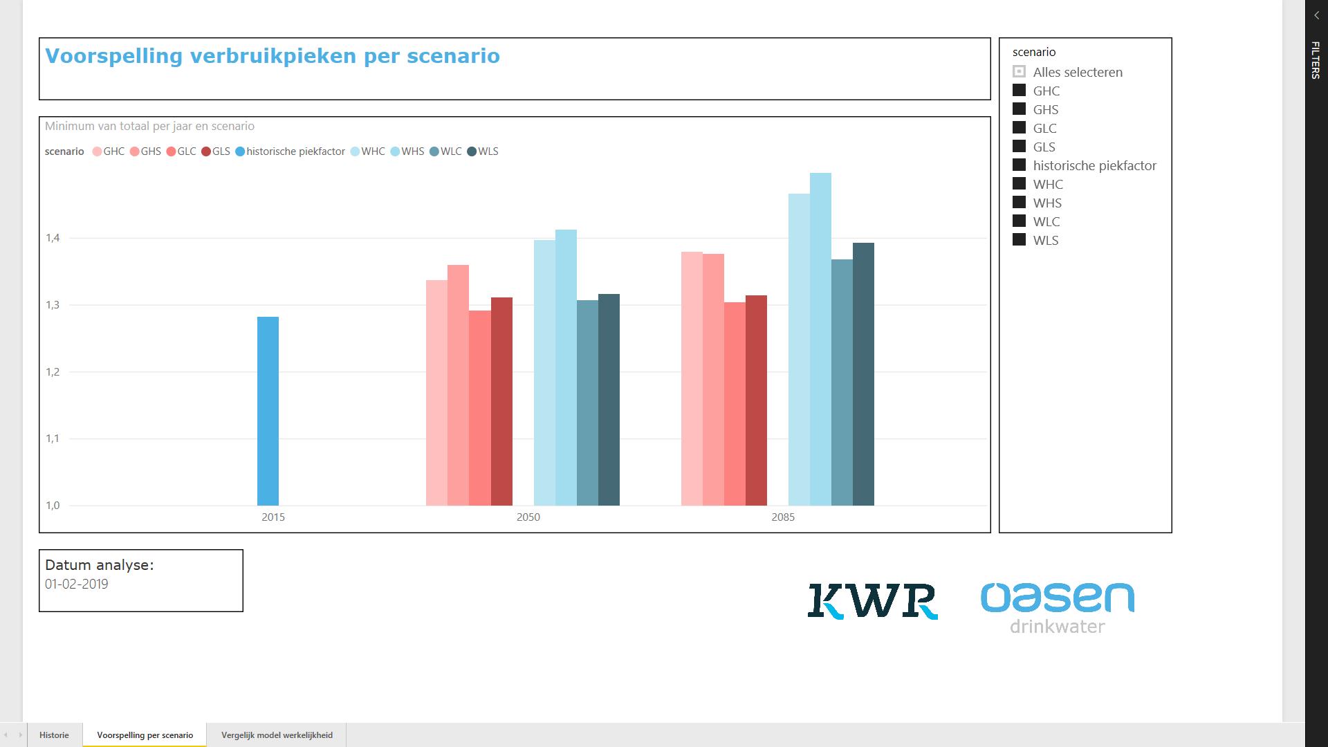 KWR heeft het zelflerende machine learning model EDWARD bij drinkwaterbedrijf Oasen getraind met grote hoeveelheden historische data.