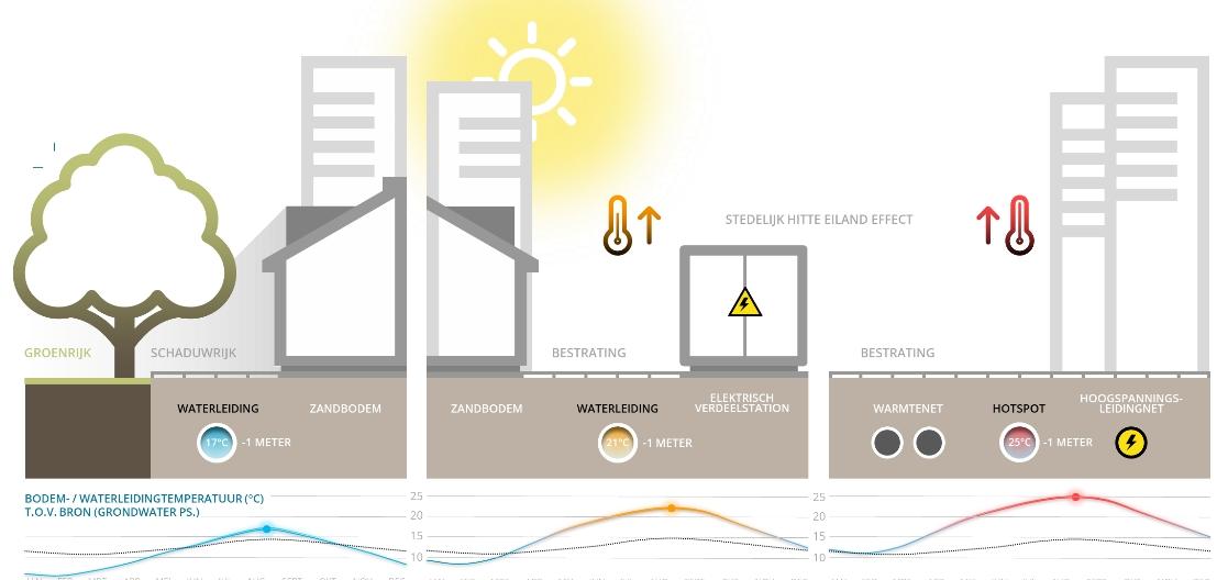 Opwarming drinkwater van bron tot tap. Uitdaging: Klimaatverandering, stedelijk hitte-eiland, energietransitie. Oplossing: Meer groen en meer water in de stad, bodembeheer om ongewenste opwarming van drinkwaterleidingen te voorkomen.