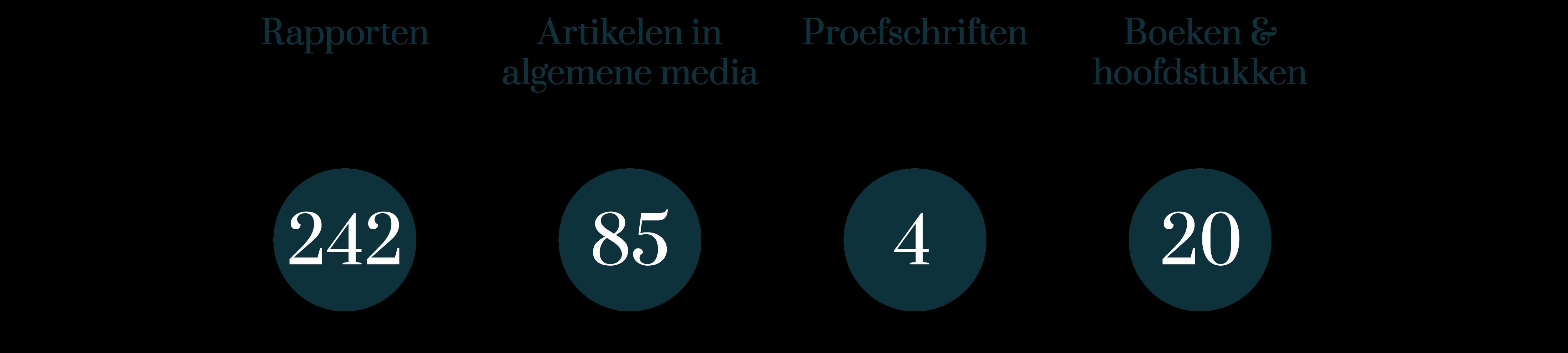 Overige publicaties