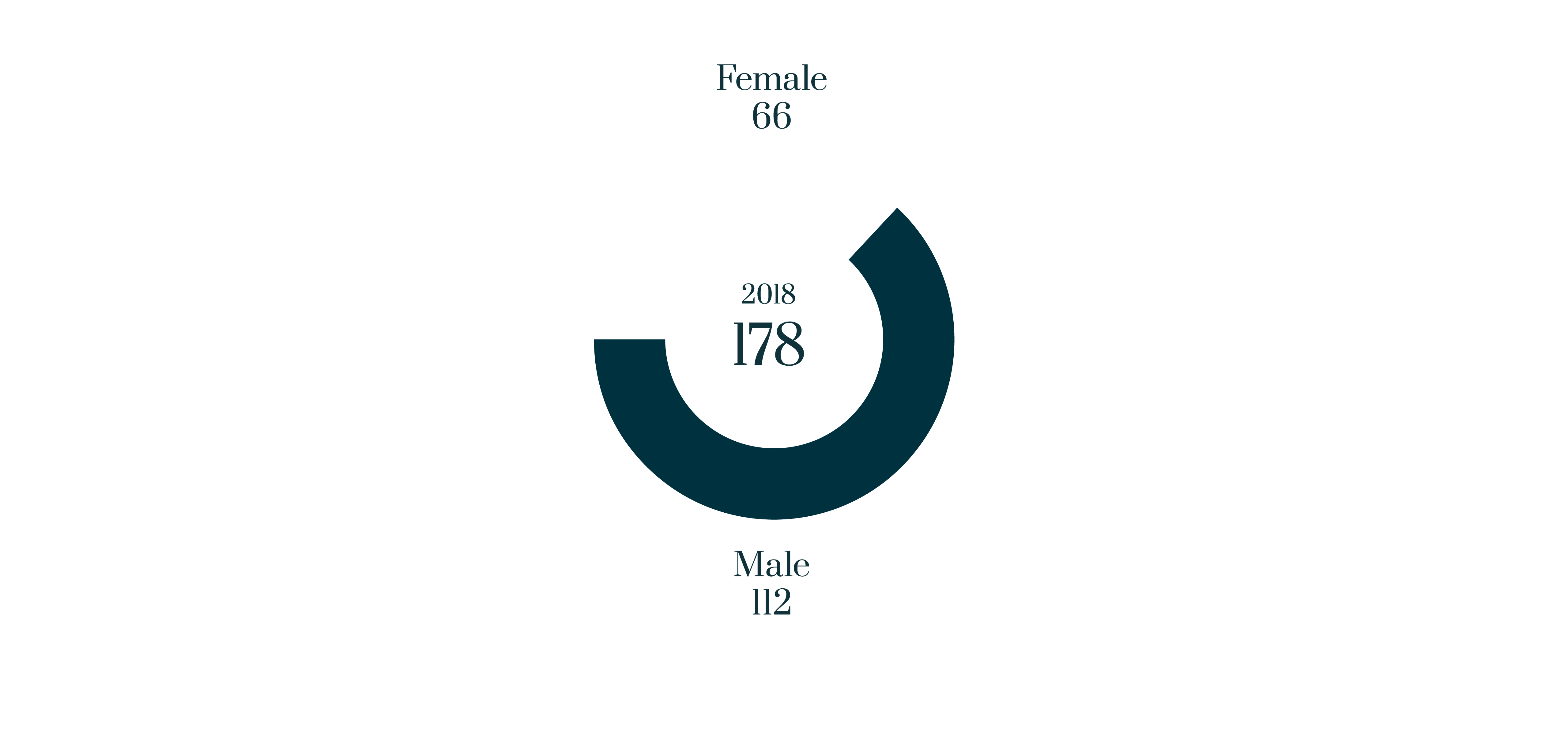 Male/female