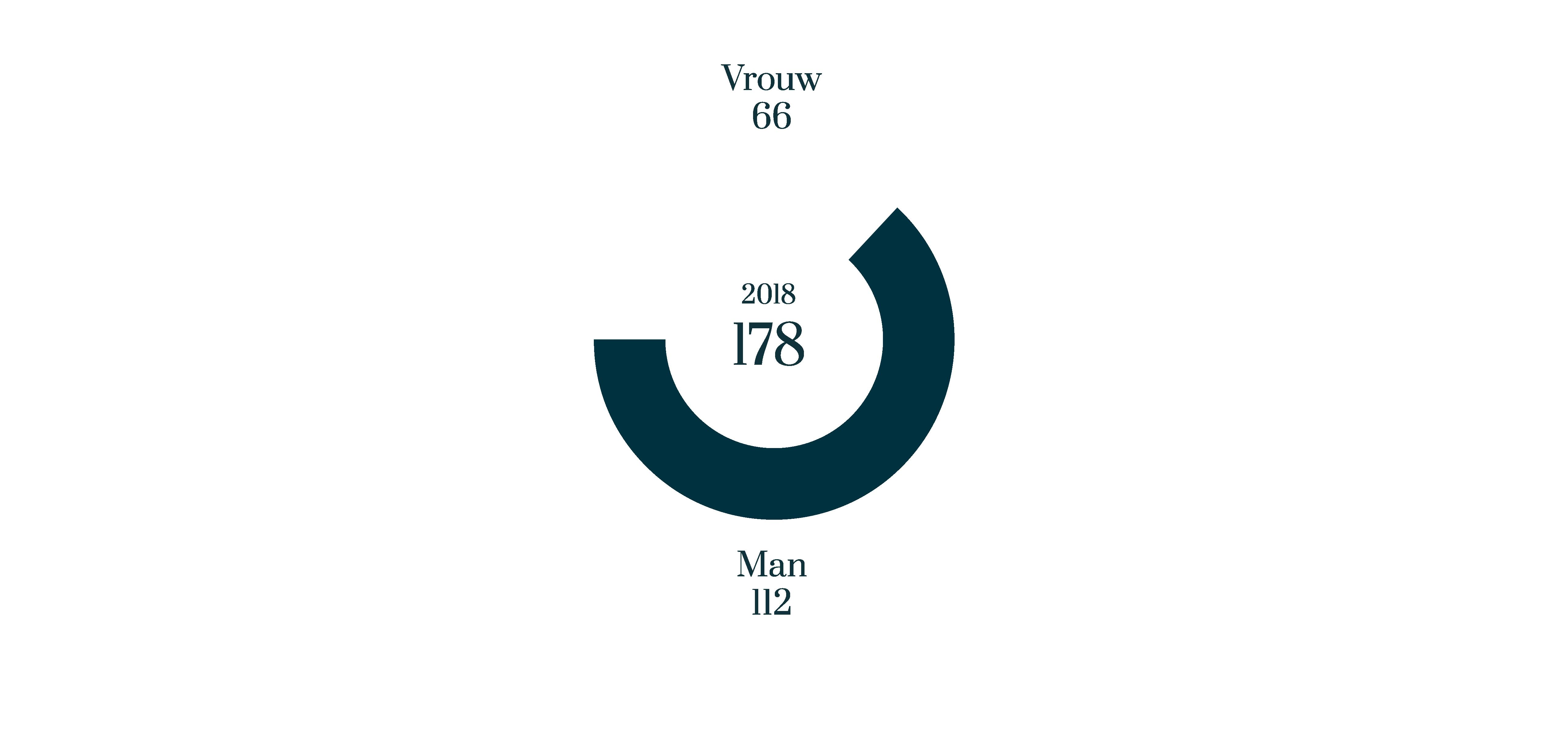 Man/vrouw