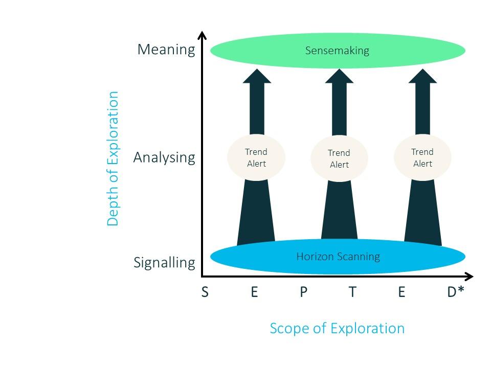 Toekomstverkenners van KWR verrichten de horizonscanning op systematische wijze, waarbij een continue analyse plaatsvindt die is gericht op zogeheten SEPTED*-dimensies.