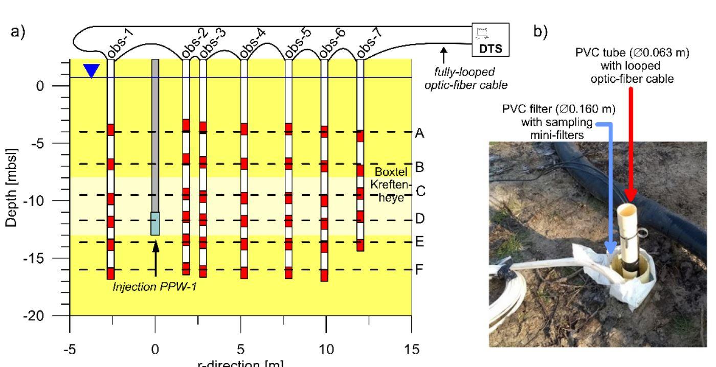 Foto en schematische weergave van veldproef stromingsveld rond FHVI