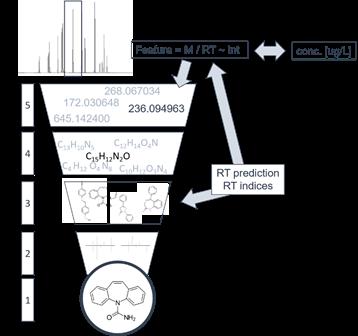 Identificatie en kwantificering schema op basis van niet-doelscreening