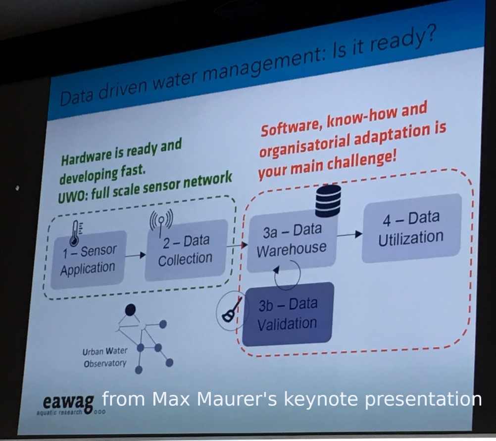 Photo from the presentation of Max Maurer about Data driven water management