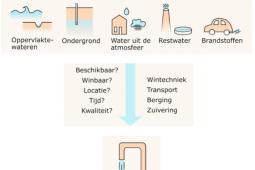 Inzet alternatieve drinkwaterbronnen vraagt om nauwe samenwerking binnen het watersysteem