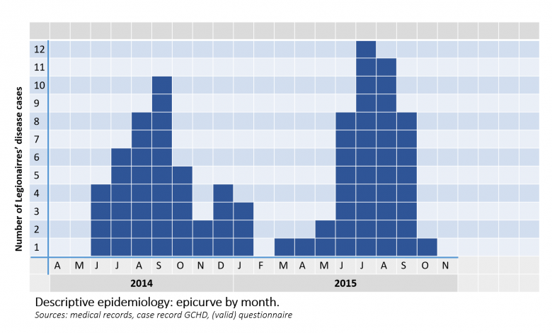 Epidemische curven 1