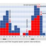 Epidemische curven 2