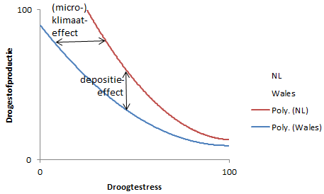 Schematic representation of the possible effects of the climate and nitrogen deposition on the productivity of scanty grasslands. Wales involves low and NL high nitrogen deposition.