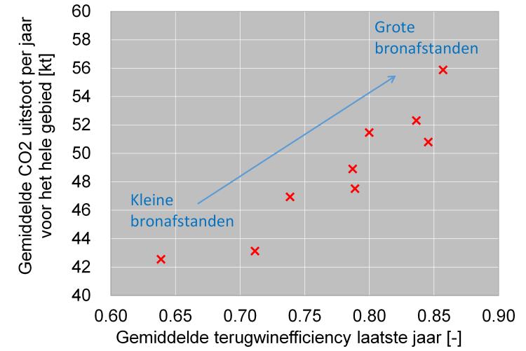 Algemeen effect van het toelaten van meer bodemenergiesystemen op de terugwinefficiëntie van de bronnen en de totale CO2-uitstoot